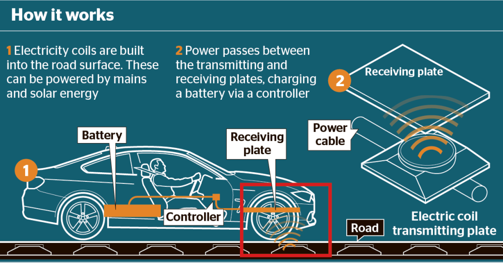 UK wireless road recharging electric cars power